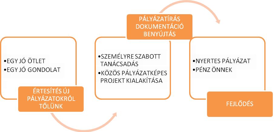 diagramm-narancs